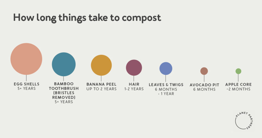 How long it takes certain items to compost