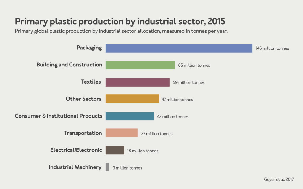 Plastic production by industry